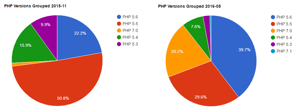 composer-PHP-usage-chart-2016-01