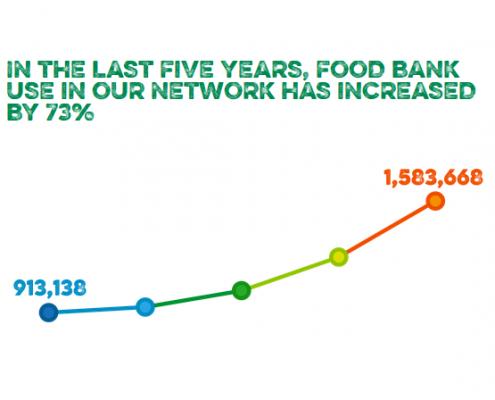 Food Bank Use